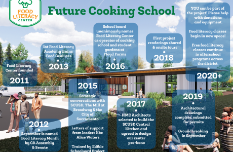 Timeline of the cooking school